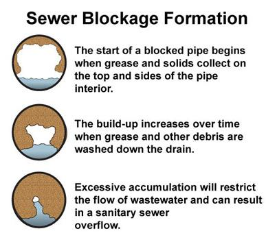 Sewer blockage formation diagram courtesy of City of Cocoa