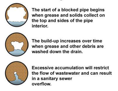 Start of a blocked pipe begins when grease and solids collect on the top and sides of the pipe interior. The build-up increases over time when grease and other debris are washed down the drain. Excessive accumulation will restrict the flow of wastewater and can result in a sanitary sewer overflow.